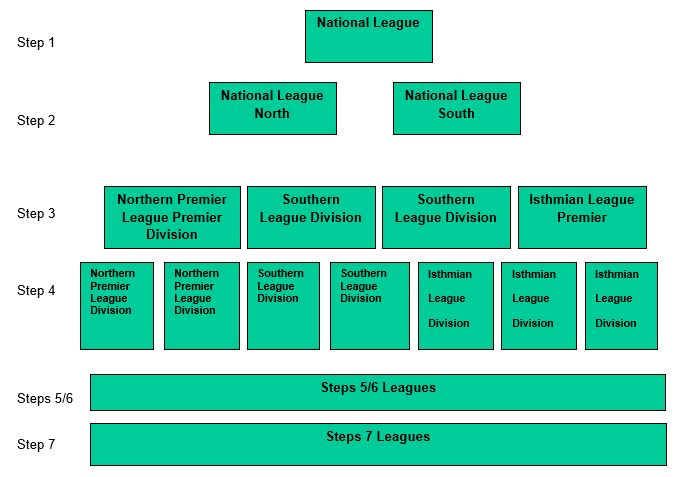National Leagues System from 2017-18